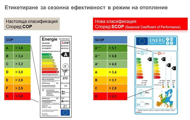 Етикиране за сезонна ефективност в режим на отопление