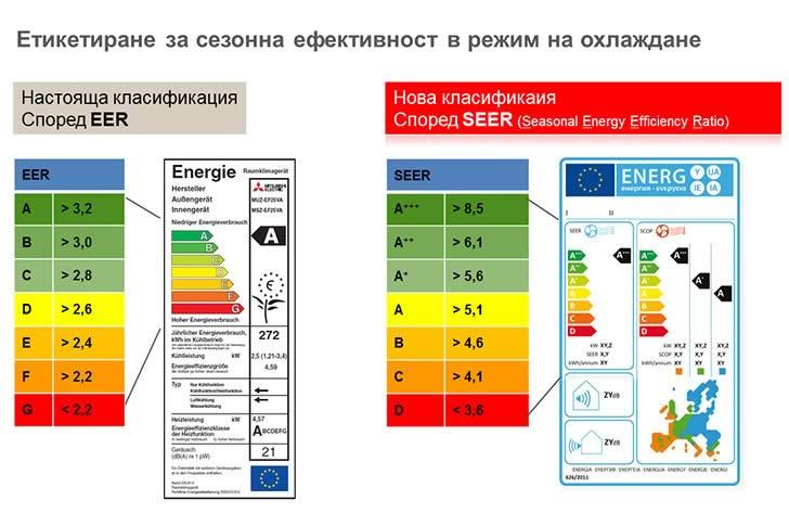 Етикиране за сезонна ефективност в режим на охлаждане