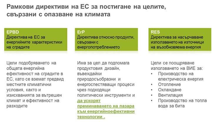 Рамкови директиви на ЕС за постигане на целите, свързани с опазване на климата