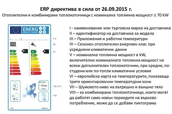 ERP директива