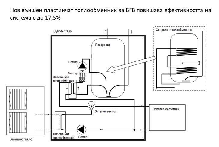 Външен пластинчат топлообменник за БГВ