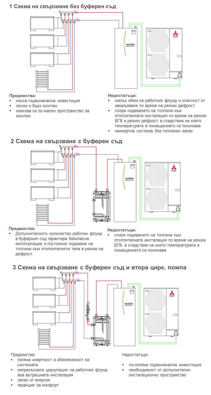 Схеми на свързване с / без буферен съд