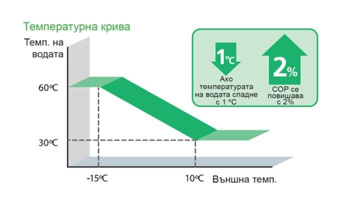Температурна крива