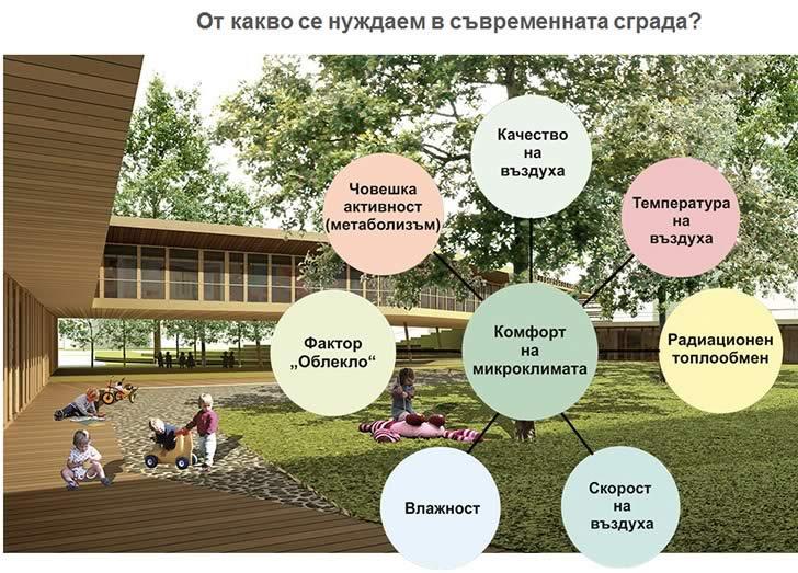 От какво се нуждаем в съвременната сграда