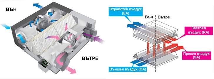 рекуператори въздух - въздух