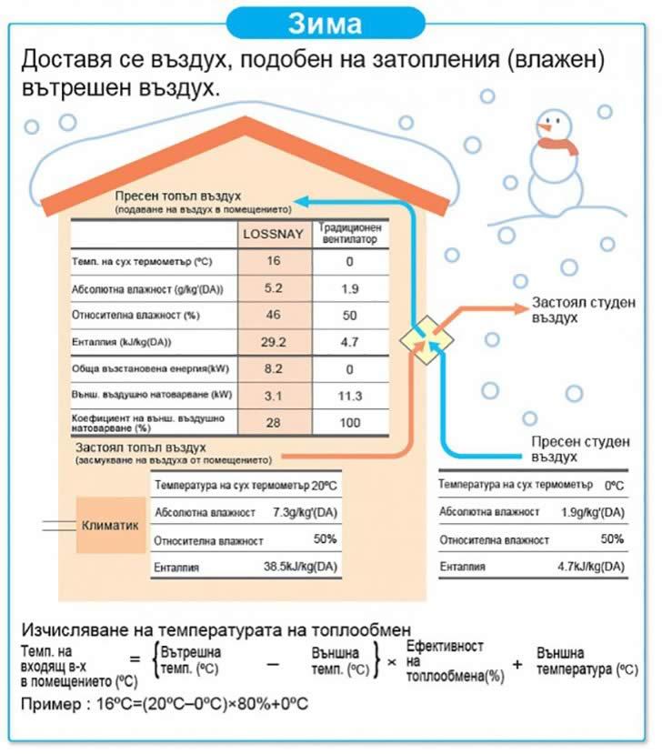 рекуператори въздух - въздух - зима