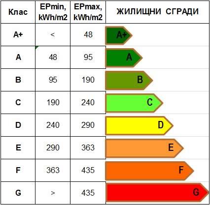 Установяване на съответствието с изискванията за енергийна ефективност