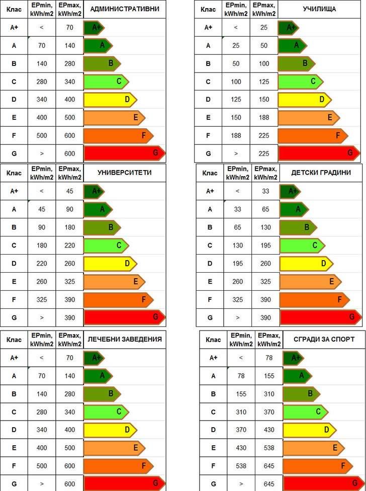 Енергийна ефективност на сгради по тип