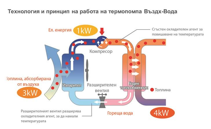 Технология и принцип на работа на термопомпа въздух - вода