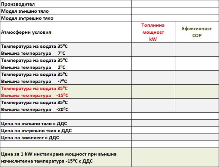 Сравнение на основните параметри между водещите производители