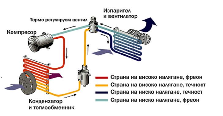 четирипътен вентил схема