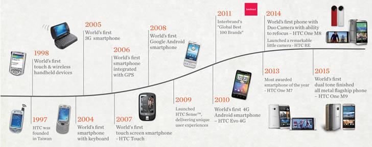 HTC history